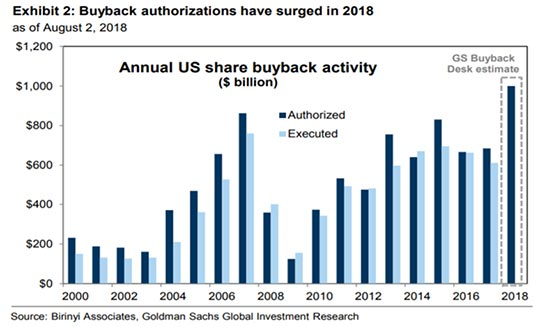 Annual US Share Buyback Activity