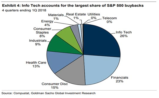 Info Tech Accounts for the Largest Share of S&P 500 Buybacks