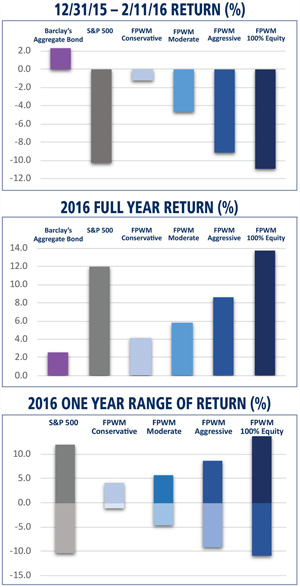 graphics with three charts for 2016 returns